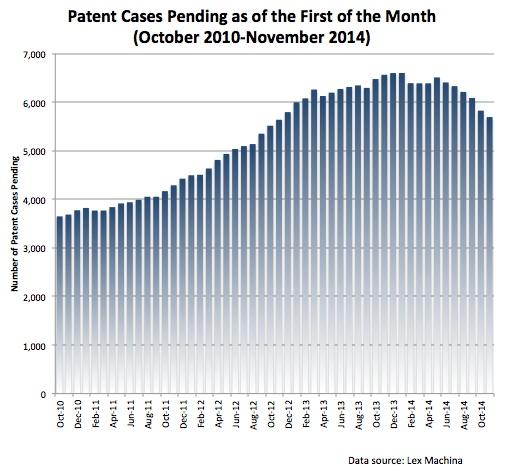 Patent Cases Pending