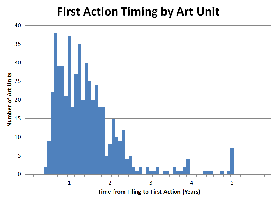 FirstActionTiming