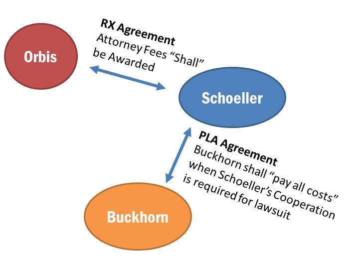 AgreementSetup