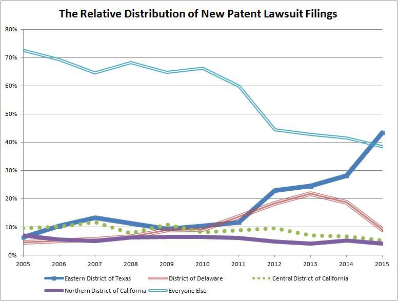 LawsuitDistribution
