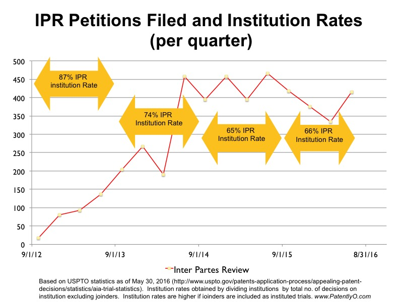 IPR Petitions1