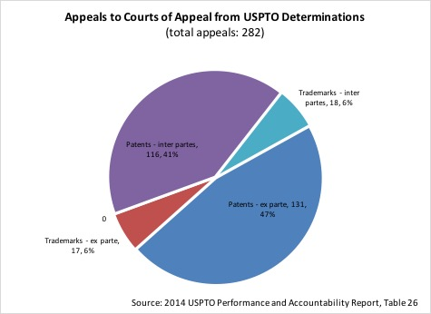 2014 appeals from PTO