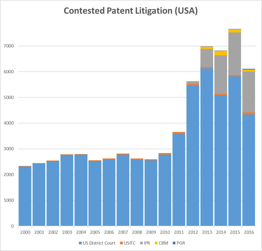 contestedpatentlitigation