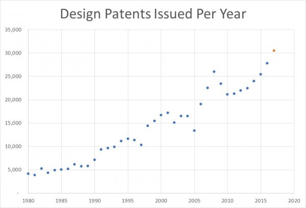DesignPatsPerYear