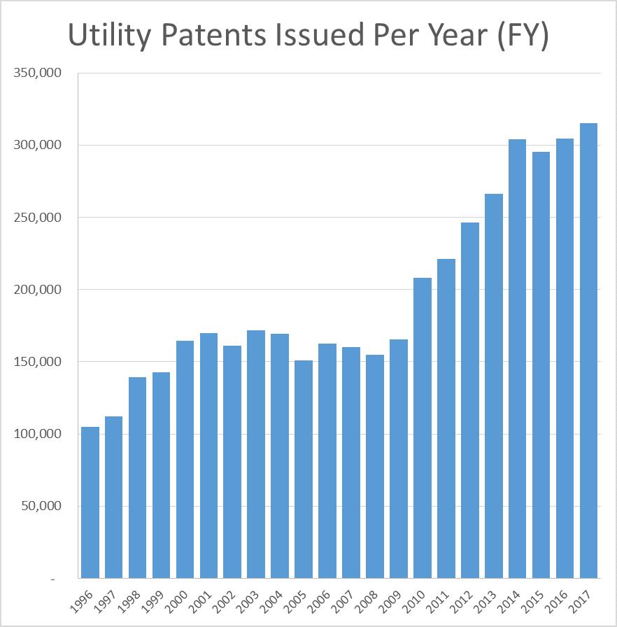 PatentsPerYeear