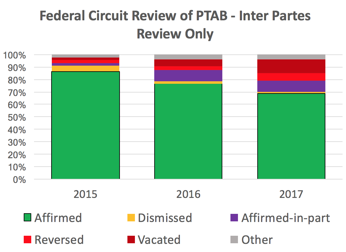 CAFC review of IPRs