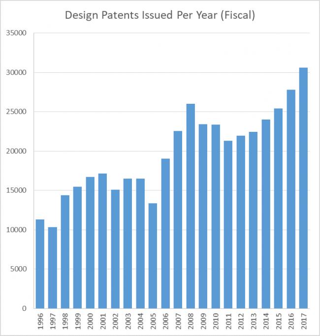 DesignPatentsPerYear