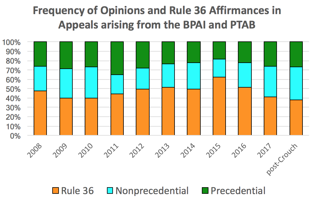 Frequency of Rule 36