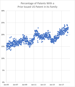 Patent Families: U.S. Patents in the Same Family