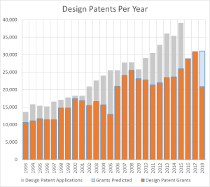 Design Patents — Looking for More in 2018