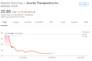 Acorda Therapeutics: Other Patents Covering Invention Precludes Reliance on Secondary Indicia of NonObviousness