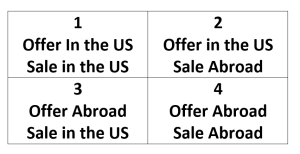 Infringing?: Offers (made in the US) to Sell (abroad)