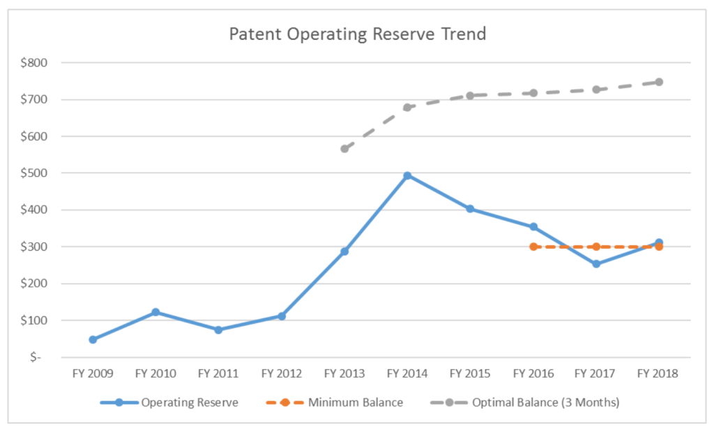 How is the USPTO Operating During the Federal Government Shutdown?