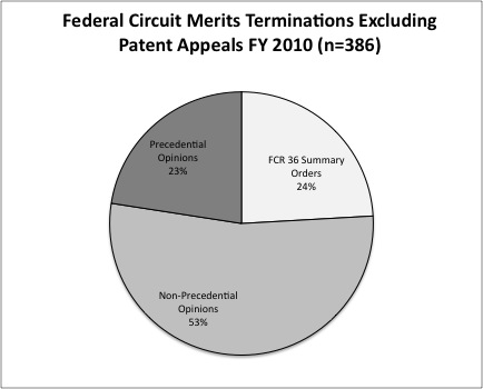 Fed Cir Merits Terminations Excluding Patents