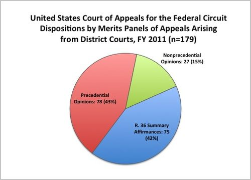 CAFC dispositions of patent infringement appeals FY 2011