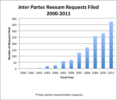 Inter partes requests 2000-2011