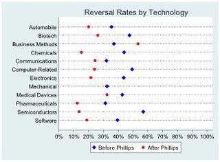 Technology Fields
