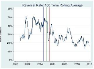 Reversal Rate