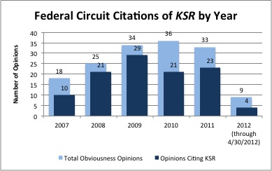CAFC KSR Citations by Year