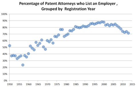Pensacola Criminal Attorney List Of Patent Attorneys